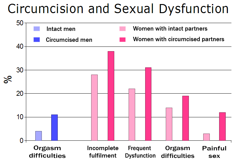 Circumcision and sexual dysfunction - chart