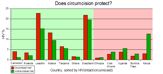 Chart: HIV vs circumcision in 12 African countries