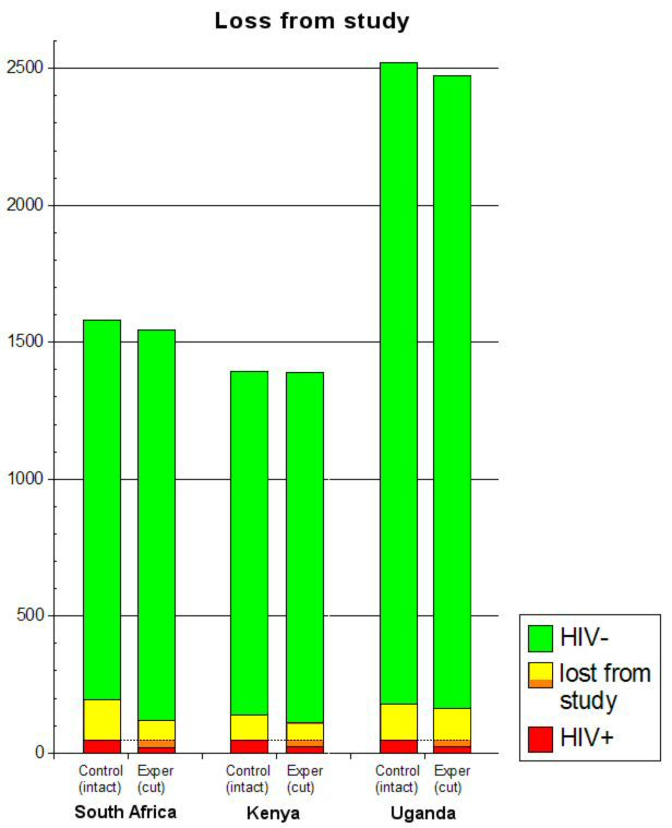 Graph comparing those lost from study with those HIV+