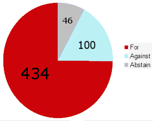 German vote piechart, 434 for, 100 against, 46 abstained