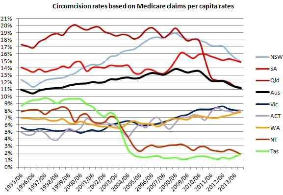 Circumcision in Australia