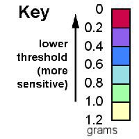 Key: darker,stronger colours mean more sensitive
